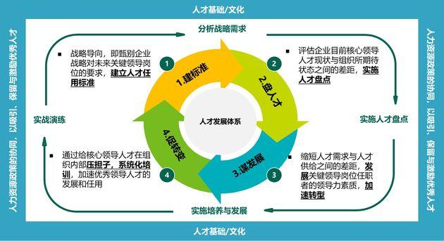 四步法打造人才梯队